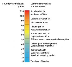 Decibel levels